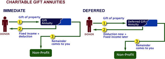 planned_giving1_charitable_annuities_2types