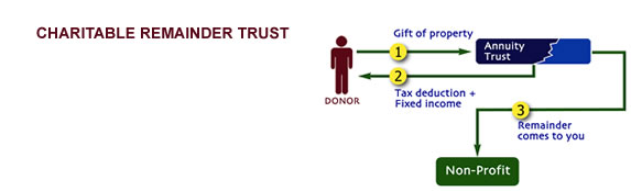 planned_giving2_charitable_remainder_trust