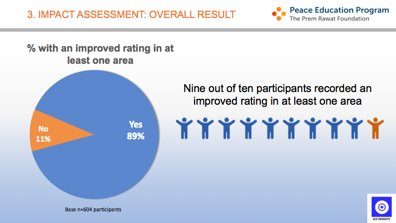 This infographic shows that 89% of participants benefited from the Peace Education Program